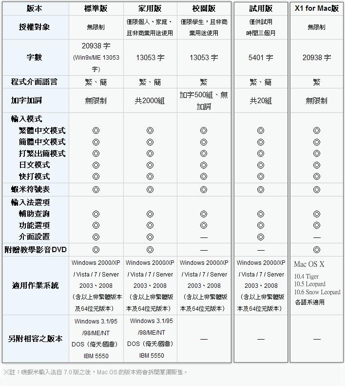 嘸蝦米功能比較表